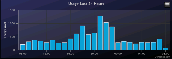 Domoticz PowerUsage Chart.png